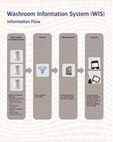 CWS Washroom Information Service (WIS)